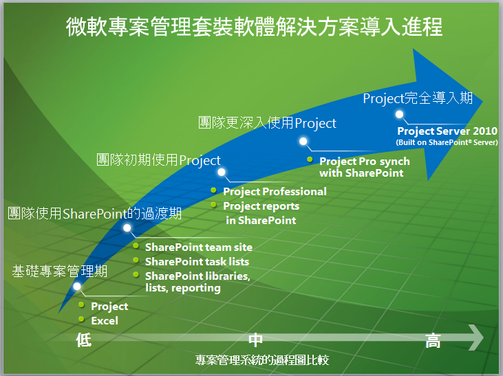 Microsoft Project Management Solution Spectrum - Chinese.png